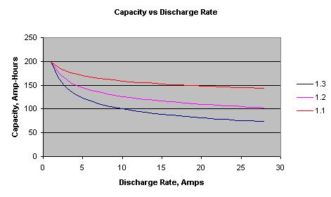 Capacity versus Discharge Rate curve, showing how capacity drops as discharge rate increases.